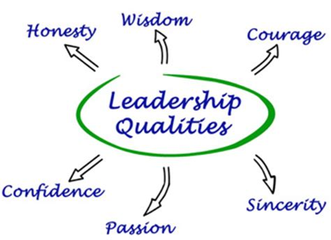 Essay for qualities of a good leadership